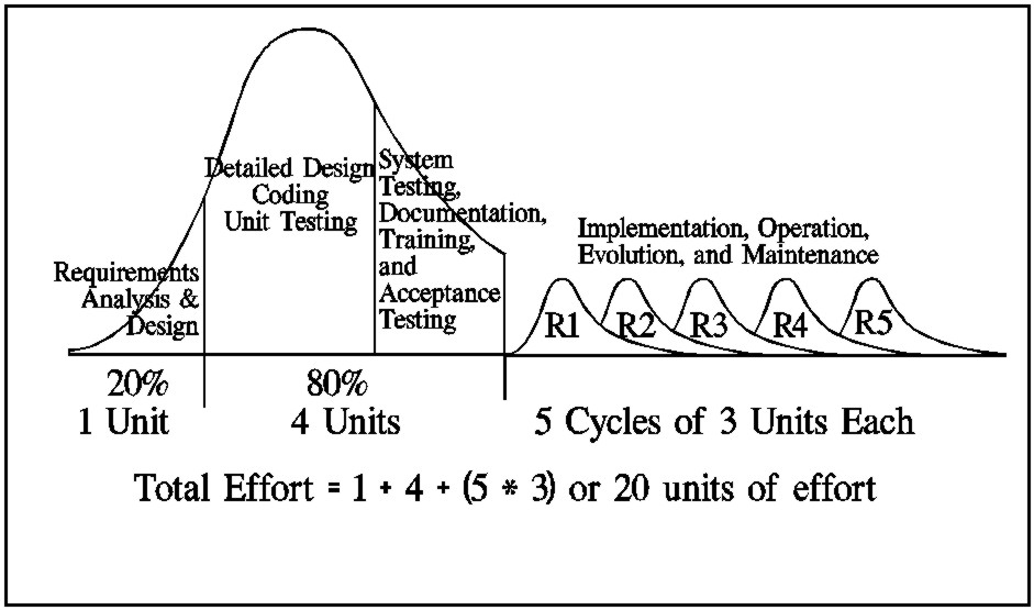 TraditionalSystemDevelopmentLifeCycleWithRevisionCycles